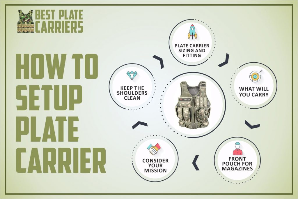 how to setup a plate carrier